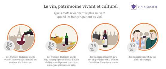 Les Français et le vin - Ifop
