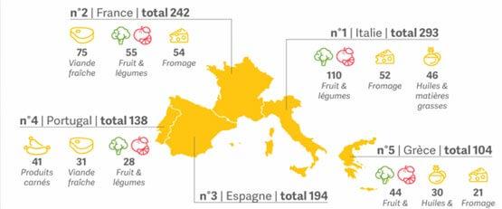 Qui gère la qualité dans le secteur agroalimentaire européen?